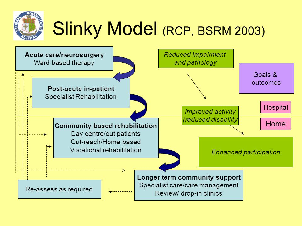 Slinky Model (RCP, BSRM 2003) Acute care/neurosurgery Ward based therapy Post-acute in-patient Specialist Rehabilitation Community based rehabilitatio