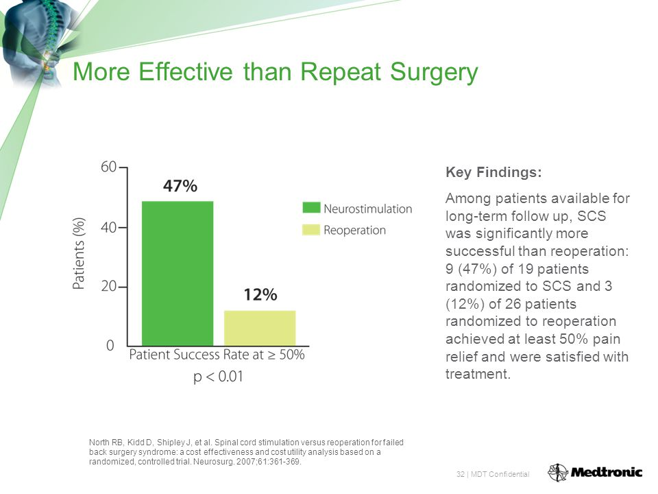 32 | MDT Confidential More Effective than Repeat Surgery Key Findings: Among patients available for long-term follow up, SCS was significantly more successful than reoperation: 9 (47%) of 19 patients randomized to SCS and 3 (12%) of 26 patients randomized to reoperation achieved at least 50% pain relief and were satisfied with treatment.