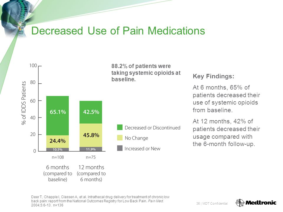35 | MDT Confidential Decreased Use of Pain Medications Key Findings: At 6 months, 65% of patients decreased their use of systemic opioids from baseline.