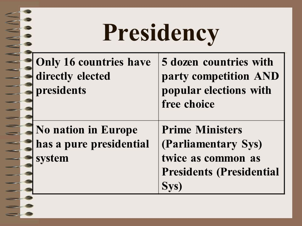 Presidency Only 16 countries have directly elected presidents 5 dozen countries with party competition AND popular elections with free choice No nation in Europe has a pure presidential system Prime Ministers (Parliamentary Sys) twice as common as Presidents (Presidential Sys)