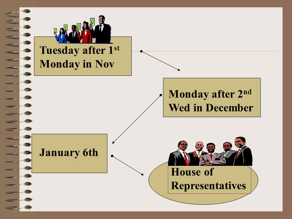 Tuesday after 1 st Monday in Nov Monday after 2 nd Wed in December January 6th House of Representatives