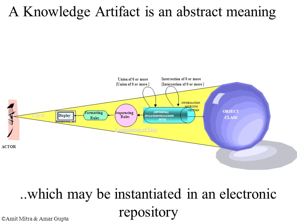 ©Amit Mitra & Amar Gupta A Knowledge Artifact is an abstract meaning Formatting Rules Sequencing Rules Display OBJECT CLASS INFORMATION SOURCING CONNECTION (OPTIONAL) INCLUSION/EXCLUSION SET(S) Components of View VIEW ACTOR Intersection of 0 or more [Intersection of 0 or more ] Union of 0 or more [Union of 0 or more ]..which may be instantiated in an electronic repository