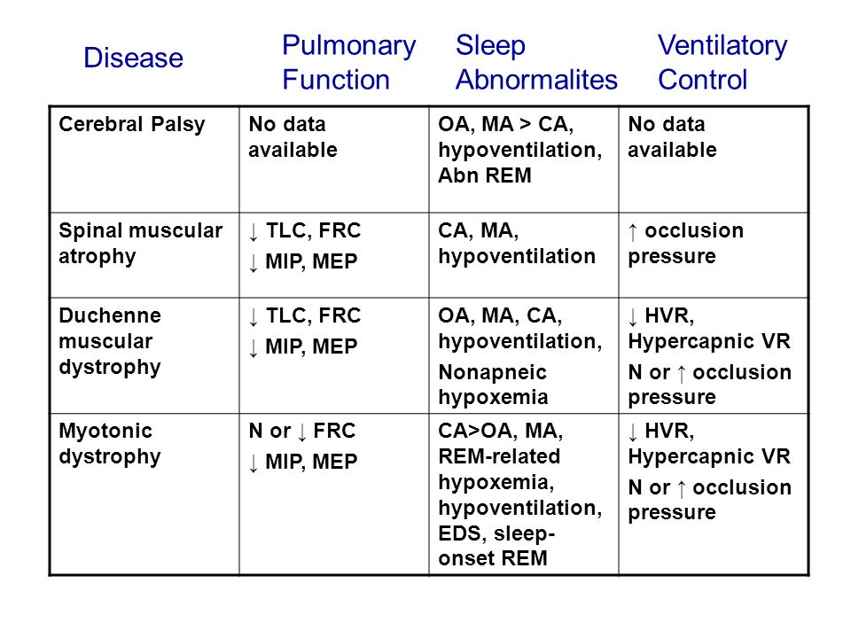 Cerebral PalsyNo data available OA, MA > CA, hypoventilation, Abn REM No data available Spinal muscular atrophy ↓ TLC, FRC ↓ MIP, MEP CA, MA, hypovent