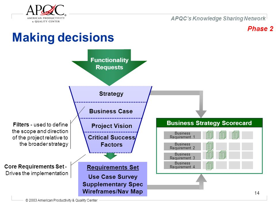 © 2003 American Productivity & Quality Center APQC's Knowledge Sharing Network 14 Making decisions Business Case Project Vision Critical Success Factors Business Requirement 1 Business Requirement 2 Business Requirement 3 Business Requirement 4 4 4 4 4 444 Business Strategy Scorecard Filters - used to define the scope and direction of the project relative to the broader strategy Core Requirements Set - Drives the implementation Strategy Functionality Requests Requirements Set Use Case Survey Supplementary Spec Wireframes/Nav Map Phase 2