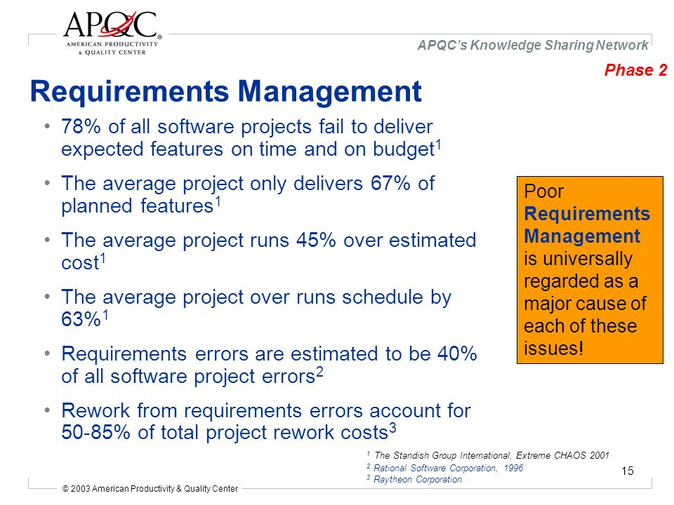 © 2003 American Productivity & Quality Center APQC's Knowledge Sharing Network 15 Requirements Management 1 The Standish Group International, Extreme CHAOS 2001 2 Rational Software Corporation, 1996 3 Raytheon Corporation 78% of all software projects fail to deliver expected features on time and on budget 1 The average project only delivers 67% of planned features 1 The average project runs 45% over estimated cost 1 The average project over runs schedule by 63% 1 Requirements errors are estimated to be 40% of all software project errors 2 Rework from requirements errors account for 50-85% of total project rework costs 3 Poor Requirements Management is universally regarded as a major cause of each of these issues.