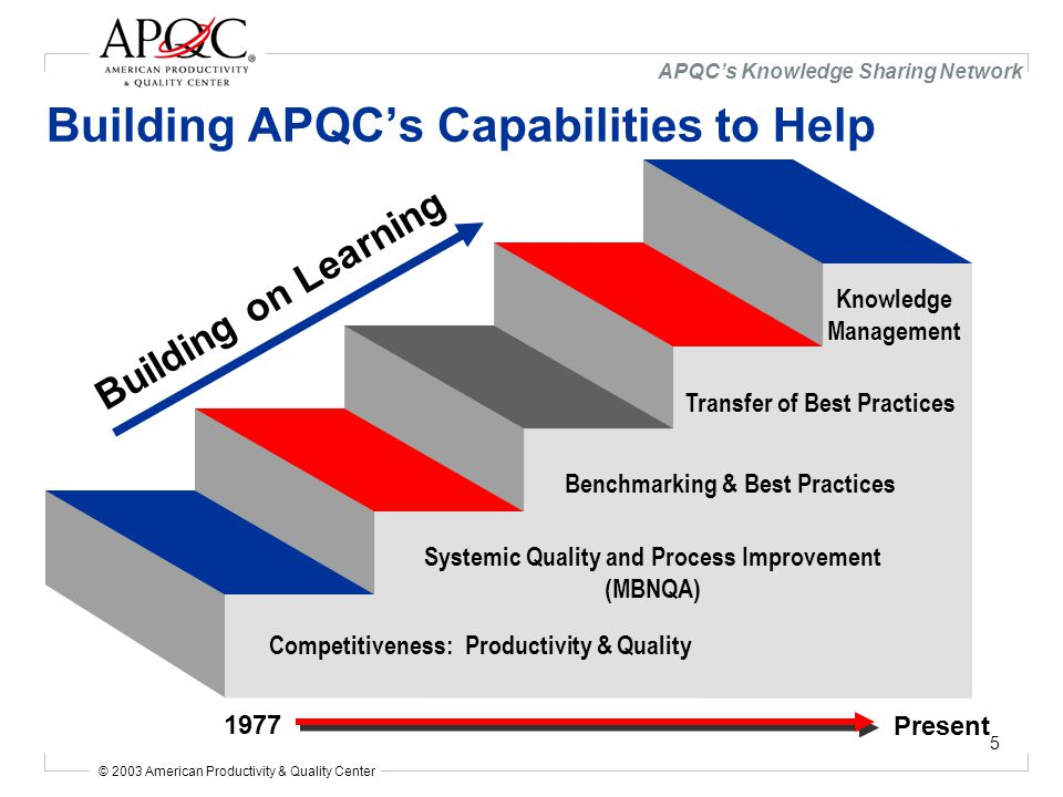© 2003 American Productivity & Quality Center APQC's Knowledge Sharing Network 5 Building APQC's Capabilities to Help Building on Learning Competitiveness: Productivity & Quality Systemic Quality and Process Improvement (MBNQA) Benchmarking & Best Practices Transfer of Best Practices Knowledge Management 1977 Present