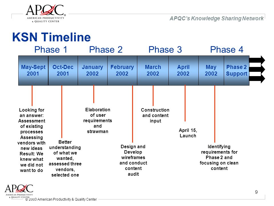 © 2003 American Productivity & Quality Center APQC's Knowledge Sharing Network 10 APQC's business case for the KSN Opportunity Statement: To provide Members with what they are asking for: better access, personalized content, people to people, and people to expertise connectivity we will be able to provide more value to the membership, increase the renewal rate, and get a better understanding of member needs in order to target products and services that will meet and exceed their expectations.