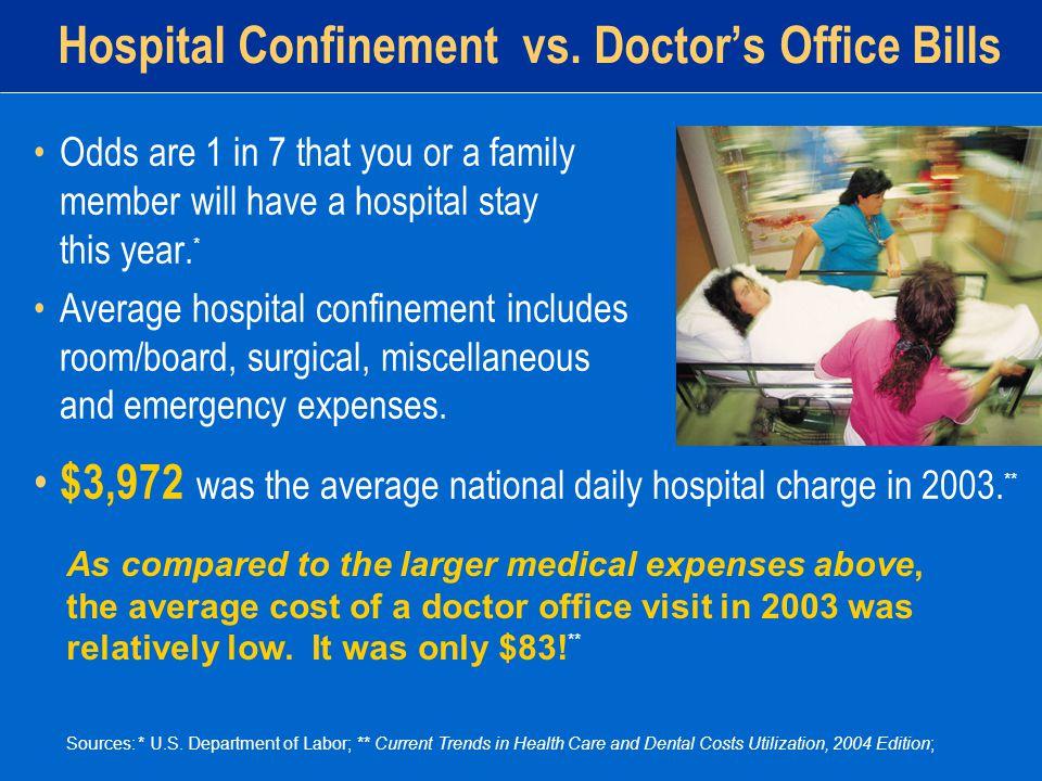 Hospital Confinement vs.