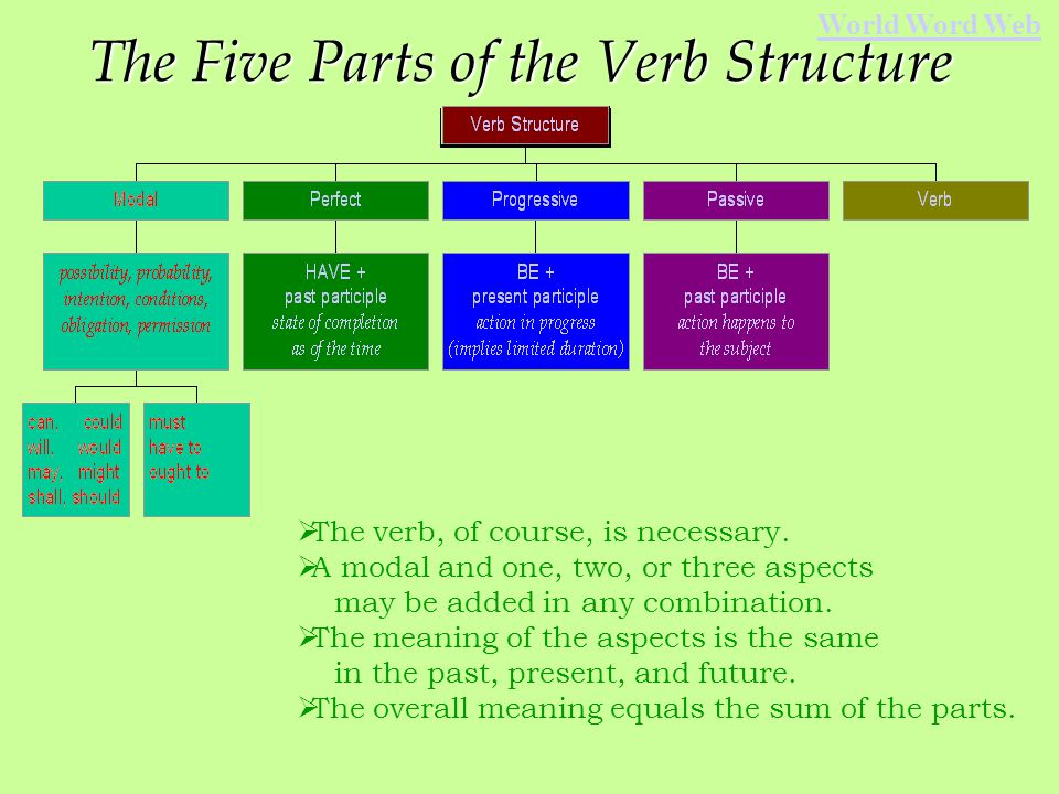 When you have finished with this presentation, you should be able to: describe the five parts of the verb distinguish the present perfect from the passé composé understand the meaning of the progressive, perfect, and passive World Word Web