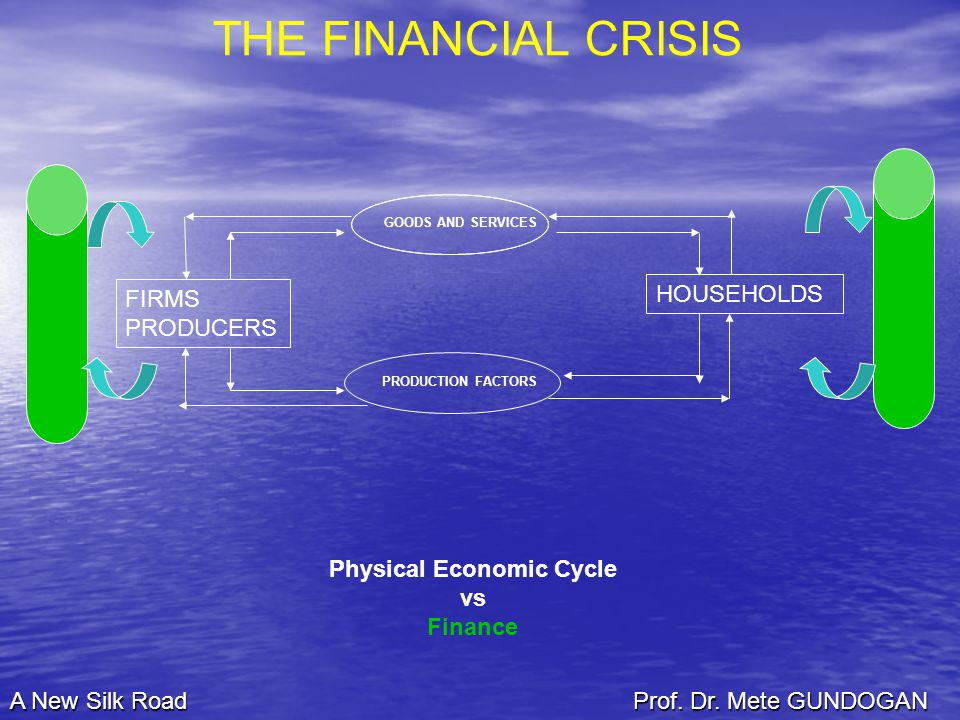 Physical Economic Cycle vs Finance GOODS AND SERVICES PRODUCTION FACTORS HOUSEHOLDS FIRMS PRODUCERS THE FINANCIAL CRISIS A New Silk Road Prof.