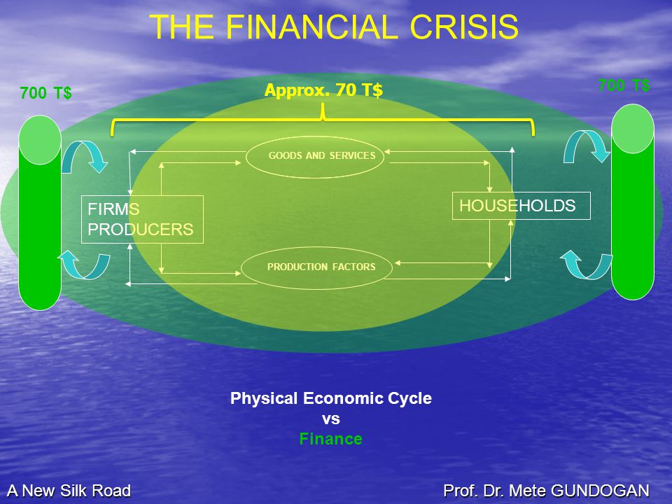 Physical Economic Cycle vs Finance GOODS AND SERVICES PRODUCTION FACTORS HOUSEHOLDS FIRMS PRODUCERS THE FINANCIAL CRISIS Approx.