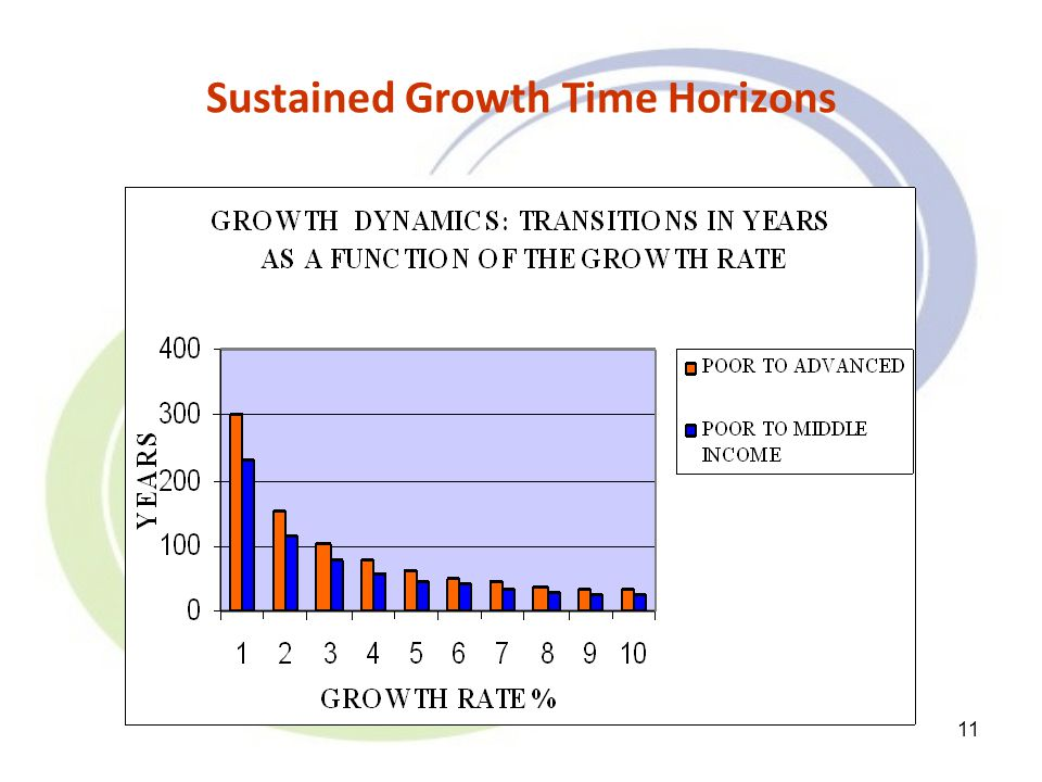 11 Sustained Growth Time Horizons
