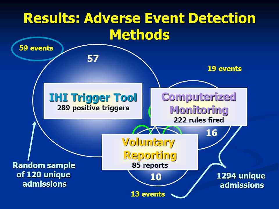 Results: Adverse Event Detection Methods 16 10 12 1 57 19 events 13 events 59 events 1294 unique admissions Random sample of 120 unique admissions IHI Trigger Tool 289 positive triggers Voluntary Reporting VoluntaryReporting 85 reports Computerized Monitoring ComputerizedMonitoring 222 rules fired
