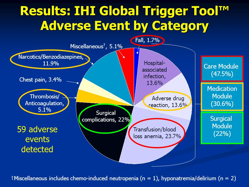 Results: IHI Global Trigger Tool™ Adverse Event by Category Fall, 1.7% Hospital- associated infection, 13.6% Adverse drug reaction, 13.6% Transfusion/blood loss anemia, 23.7% Surgical complications, 22% Thrombosis/ Anticoagulation, 5.1% Chest pain, 3.4% Narcotics/Benzodiazepines, 11.9% Miscellaneous †, 5.1% †Miscellaneous includes chemo-induced neutropenia (n = 1), hyponatremia/delirium (n = 2) Care Module (47.5%) Medication Module (30.6%) Surgical Module (22%) 59 adverse events detected