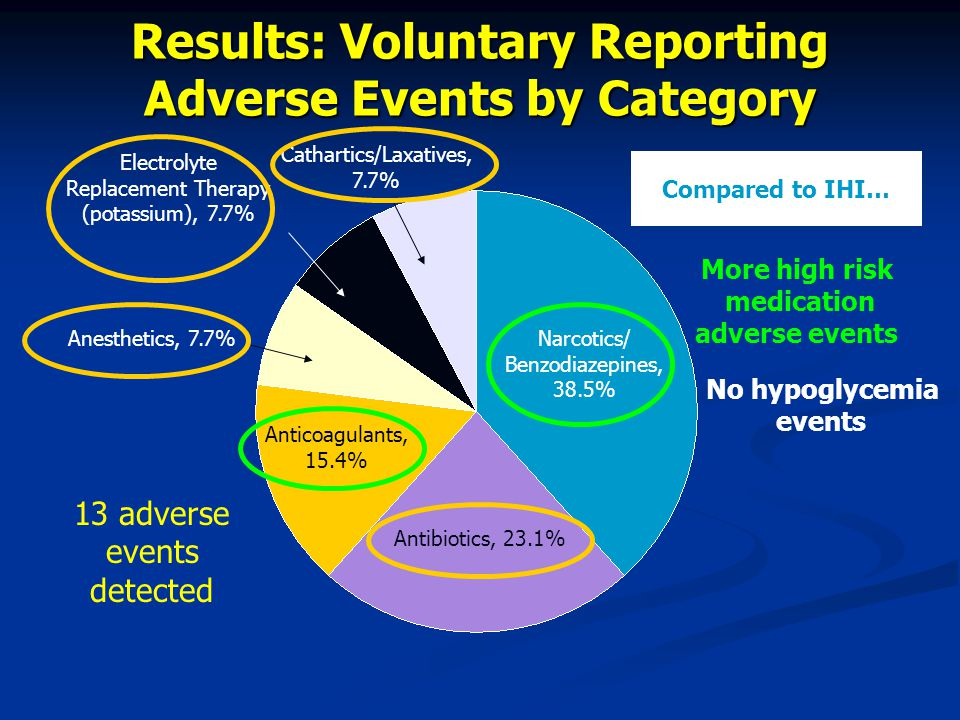 Results: Voluntary Reporting Adverse Events by Category Narcotics/ Benzodiazepines, 38.5% Anticoagulants, 15.4% Antibiotics, 23.1% Anesthetics, 7.7% Electrolyte Replacement Therapy (potassium), 7.7% Cathartics/Laxatives, 7.7% 13 adverse events detected Compared to IHI… More high risk medication adverse events No hypoglycemia events