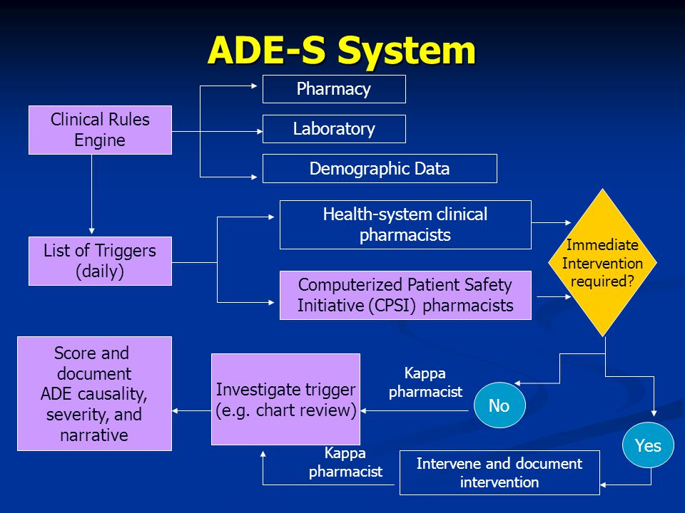 ADE-S System Clinical Rules Engine Laboratory Demographic Data Pharmacy List of Triggers (daily) Health-system clinical pharmacists Computerized Patient Safety Initiative (CPSI) pharmacists Immediate Intervention required.