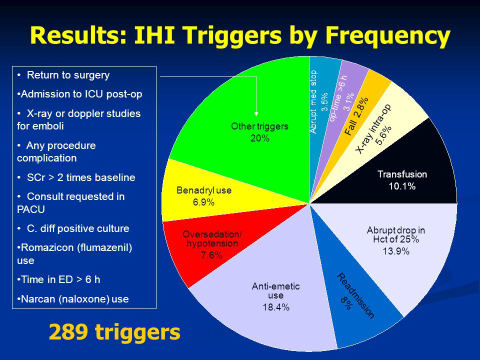 Results: IHI Triggers by Frequency Other triggers 20% Transfusion 10.1% Anti-emetic use 18.4% Abrupt drop in Hct of 25% 13.9% Oversedation/ hypotension 7.6% Benadryl use 6.9% Readmission 8% X-ray intra-op 5.6% op-time >6 h 3.1% Abrupt med stop 3.5% Fall 2.8% Return to surgery Admission to ICU post-op X-ray or doppler studies for emboli Any procedure complication SCr > 2 times baseline Consult requested in PACU C.