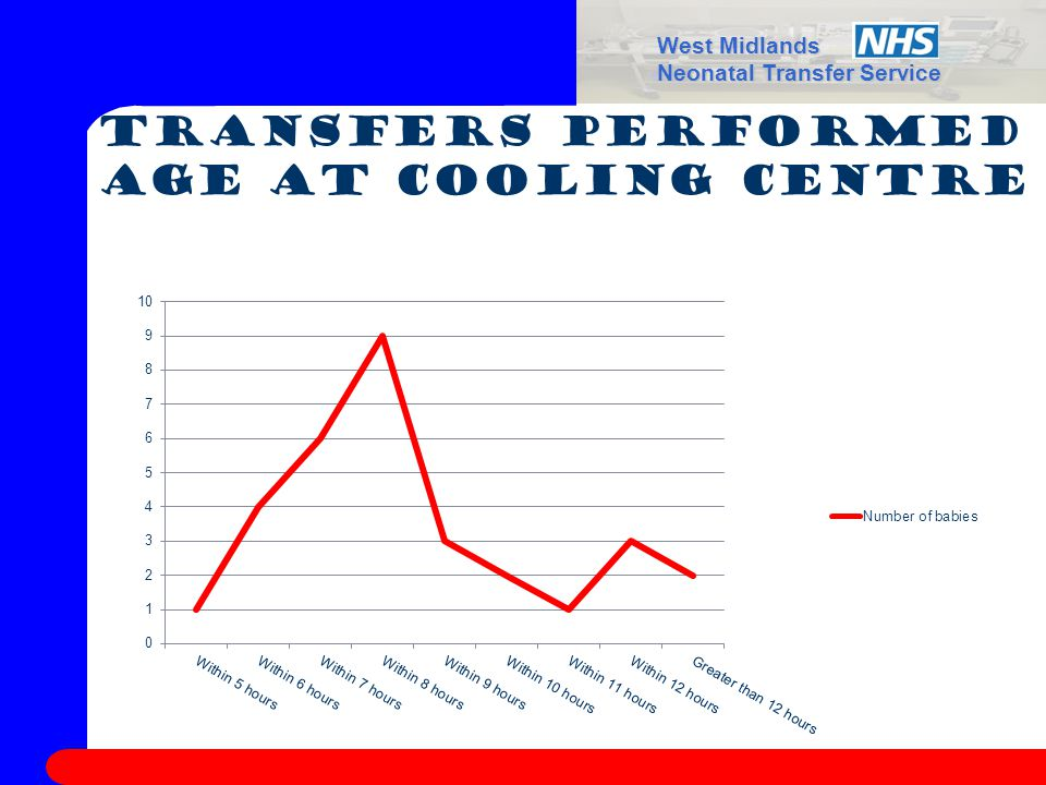 West Midlands Neonatal Transfer Service Transfers performed Age at Cooling centre