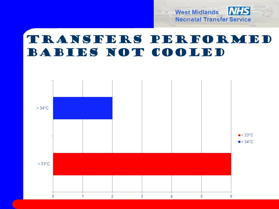 West Midlands Neonatal Transfer Service Transfers performed Babies not cooled