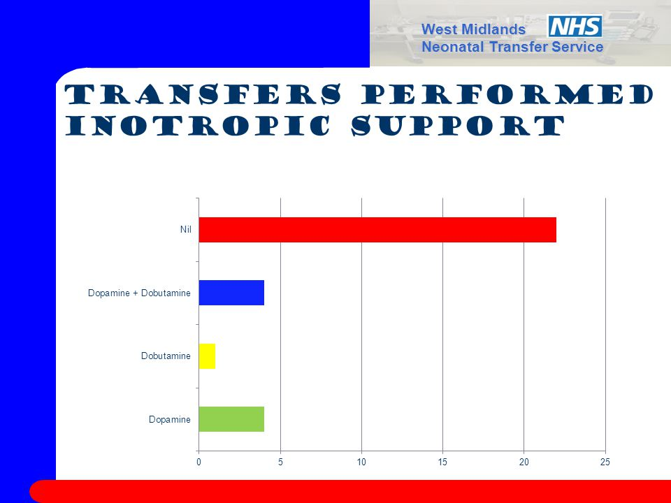 West Midlands Neonatal Transfer Service Transfers performed Inotropic support
