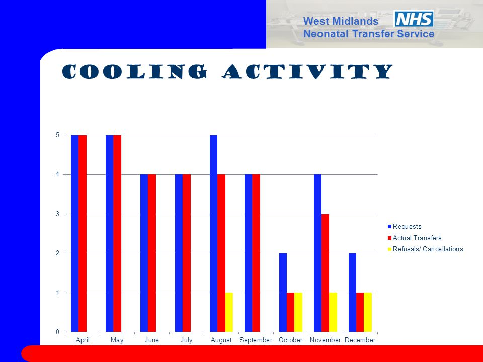 West Midlands Neonatal Transfer Service Cooling Activity