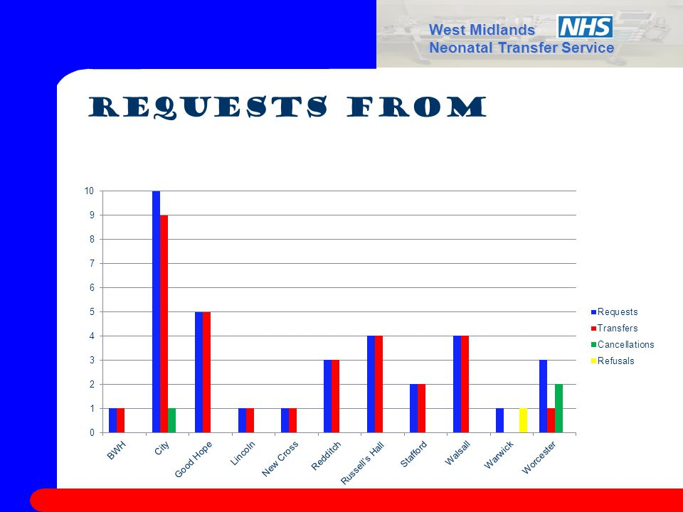 West Midlands Neonatal Transfer Service Requests from
