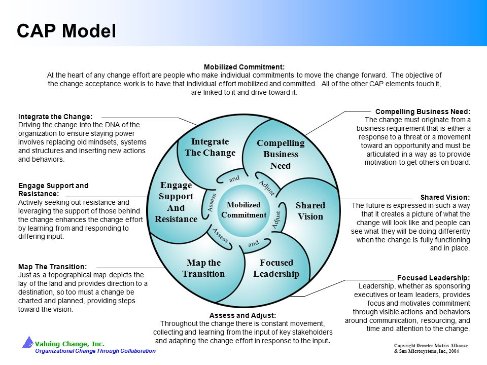 Valuing Change, Inc. Organizational Change Through Collaboration Engage Support and Resistance: Actively seeking out resistance and leveraging the sup