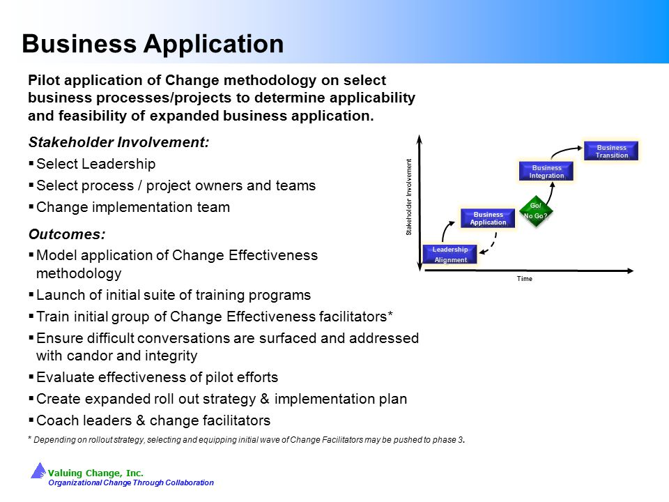 Valuing Change, Inc. Organizational Change Through Collaboration Leadership Alignment Leadership Alignment Stakeholder Involvement Time Business Appli