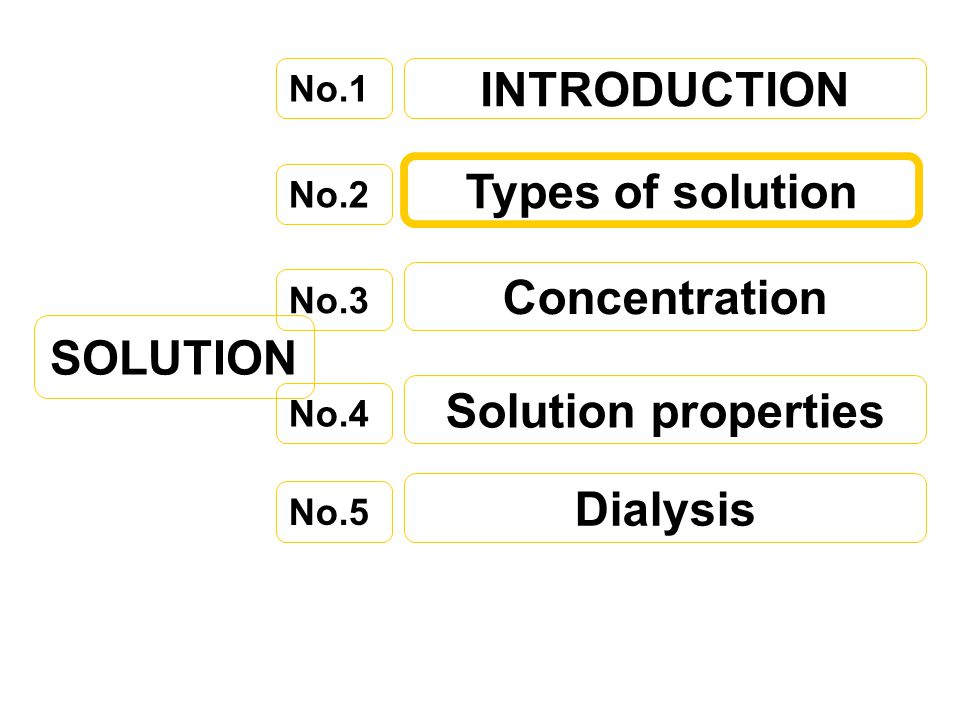 SOLUTION Concentration Types of solution INTRODUCTION Solution properties Dialysis No.1 No.2 No.3 No.4 No.5