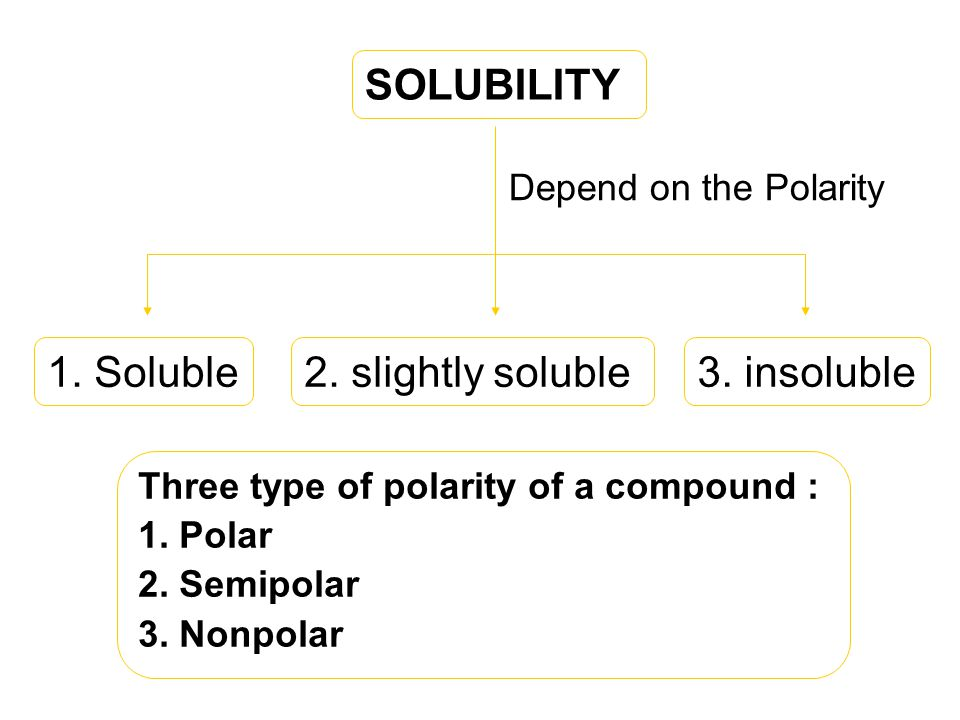 Depend on the Polarity Three type of polarity of a compound : 1.