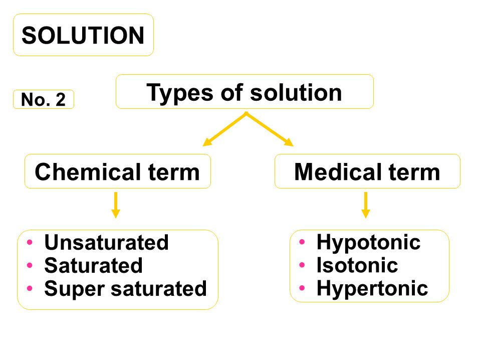 SOLUTION Types of solution Medical termChemical term No.