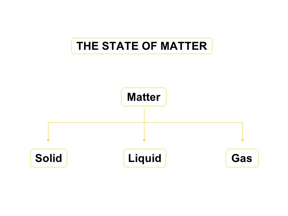 THE STATE OF MATTER Matter SolidLiquidGas