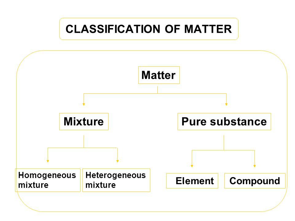 CLASSIFICATION OF MATTER Matter MixturePure substance Homogeneous mixture Heterogeneous mixture ElementCompound