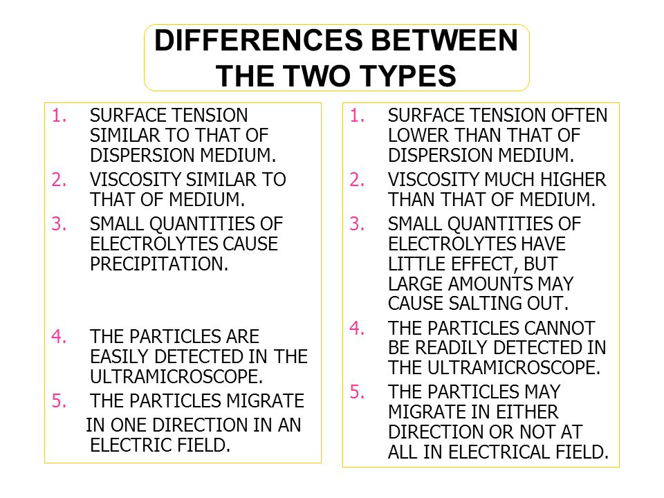 DIFFERENCES BETWEEN THE TWO TYPES 1.SURFACE TENSION SIMILAR TO THAT OF DISPERSION MEDIUM.