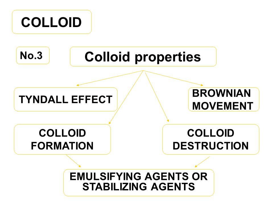 COLLOID Colloid properties No.3 TYNDALL EFFECT BROWNIAN MOVEMENT COLLOID DESTRUCTION COLLOID FORMATION EMULSIFYING AGENTS OR STABILIZING AGENTS