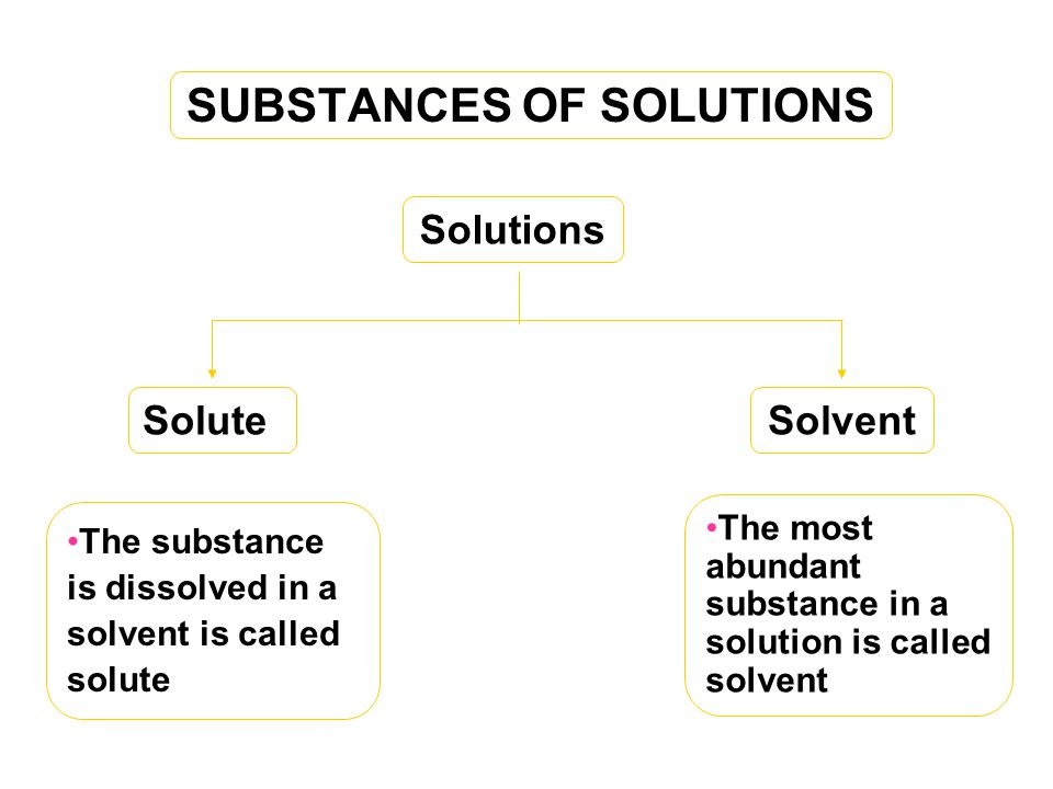 SUBSTANCES OF SOLUTIONS Solutions SoluteSolvent The substance is dissolved in a solvent is called solute The most abundant substance in a solution is called solvent