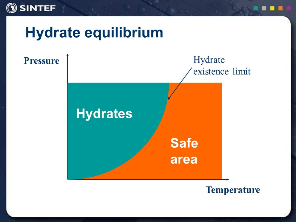 13 Hydrate equilibrium Hydrates Safe area Temperature Pressure Hydrate existence limit