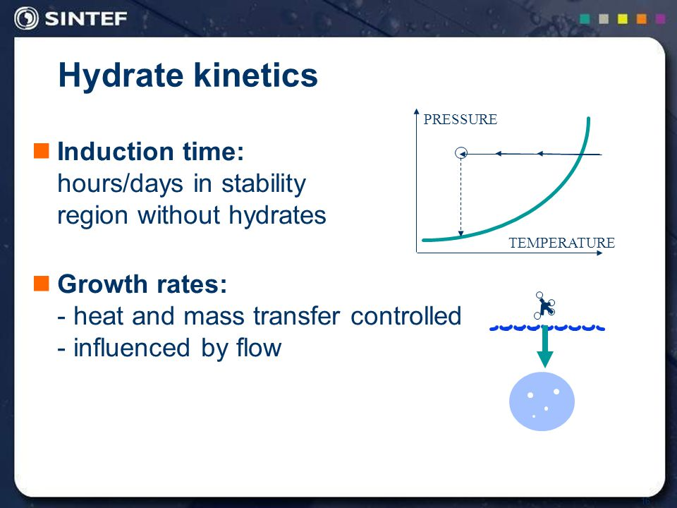 16 Hydrate kinetics Induction time: hours/days in stability region without hydrates Growth rates: - heat and mass transfer controlled - influenced by flow PRESSURE TEMPERATURE