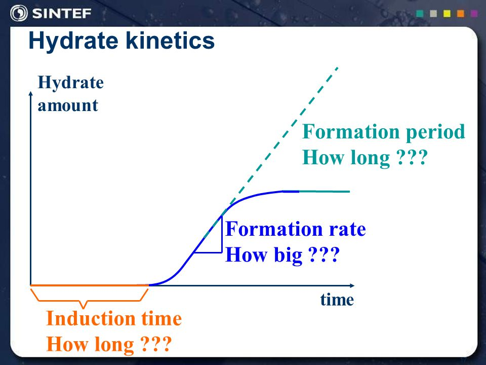 17 Hydrate kinetics time Hydrate amount Induction time How long ??.