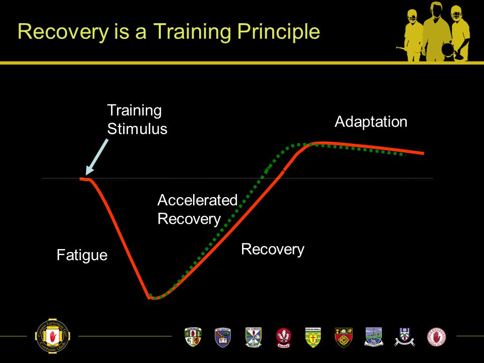 Recovery is a Training Principle Fatigue Adaptation Training Stimulus Recovery Accelerated Recovery