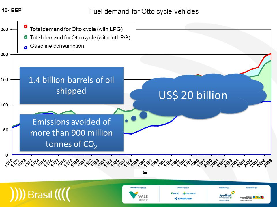 1.4 billion barrels of oil shipped Emissions avoided of more than 900 million tonnes of CO 2 US$ 20 billion Total demand for Otto cycle (with LPG) Total demand for Otto cycle (without LPG) Gasoline consumption Fuel demand for Otto cycle vehicles 年