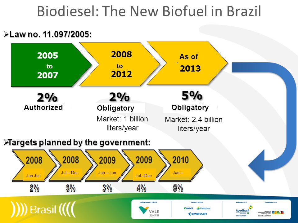 Market: 1 billion liters/year Market: 2.4 billion liters/year Biodiesel: The New Biofuel in Brazil  Targets planned by the government:  Law no.