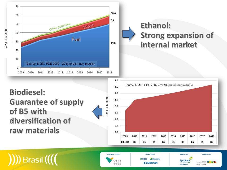 Other purposes Export Fuel Ethanol: Strong expansion of internal market Biodiesel: Guarantee of supply of B5 with diversification of raw materials Source: MME / PDE 2009 – 2018 (preliminary results) Billions of liters