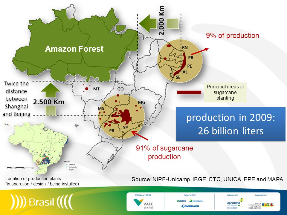 Principal areas of sugarcane planting 91% of sugarcane production 9% of production Source: NIPE-Unicamp, IBGE, CTC, UNICA, EPE and MAPA production in 2009: 26 billion liters production in 2009: 26 billion liters Amazon Forest Location of production plants (in operation / design / being installed) Twice the distance between Shanghai and Beijing