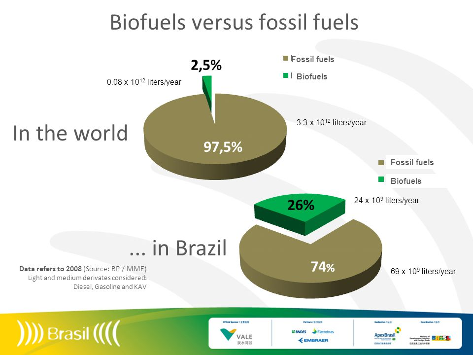 Biofuels versus fossil fuels... in Brazil In the world Data refers to 2008 (Source: BP / MME) Light and medium derivates considered: Diesel, Gasoline