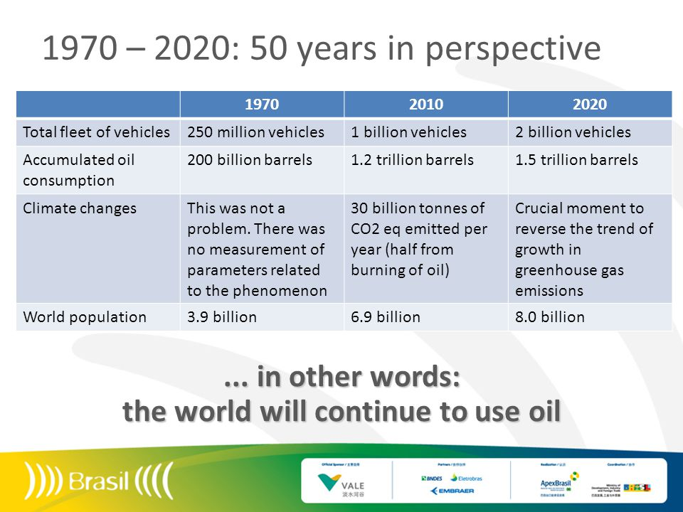 1970 – 2020: 50 years in perspective 197020102020 Total fleet of vehicles250 million vehicles1 billion vehicles2 billion vehicles Accumulated oil consumption 200 billion barrels1.2 trillion barrels1.5 trillion barrels Climate changesThis was not a problem.