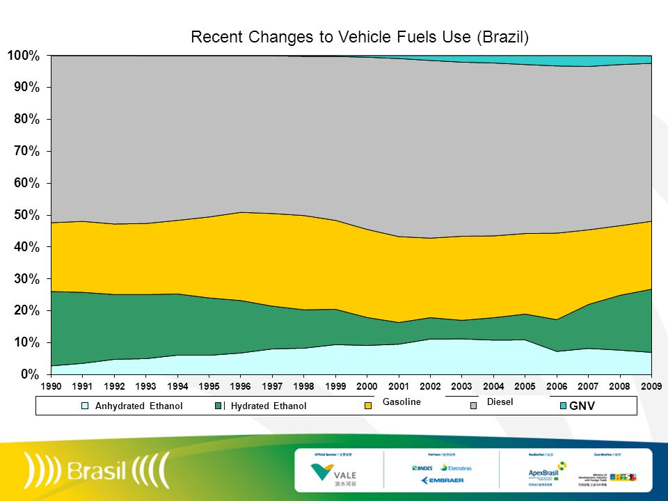 Recent Changes to Vehicle Fuels Use (Brazil) Anhydrated EthanolHydrated Ethanol Gasoline Diesel