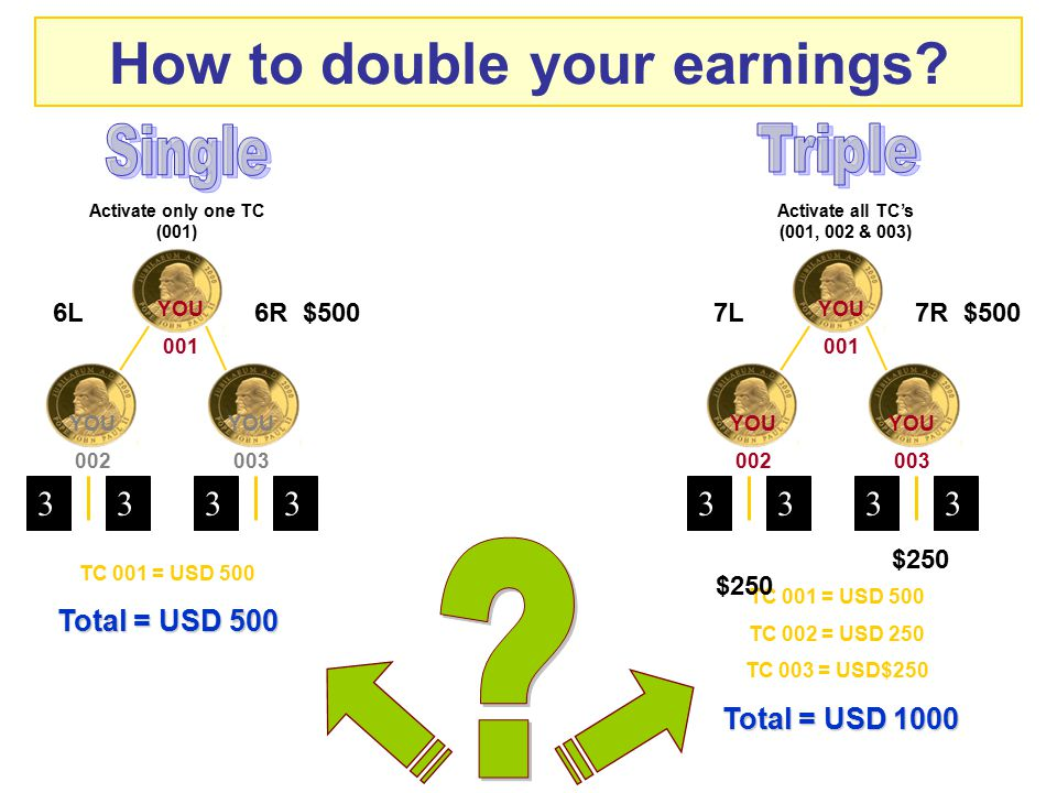 How to double your earnings? TC 001 = USD 500 Total = USD 500 Activate only one TC (001) TC 001 = USD 500 TC 002 = USD 250 TC 003 = USD$250 Total = US