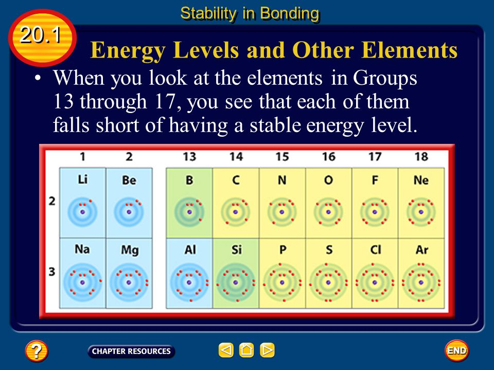 Energy Levels and Other Elements In contrast, helium's outer energy level contains two electrons.