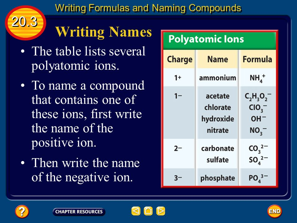 Compounds with Complex Ions 20.3 Writing Formulas and Naming Compounds A polyatomic ion is a positively or negatively charged, covalently bonded group of atoms.